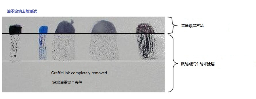 防污染涂层介绍