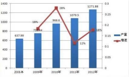 2008年-2012年中国涂料市场产量及增速